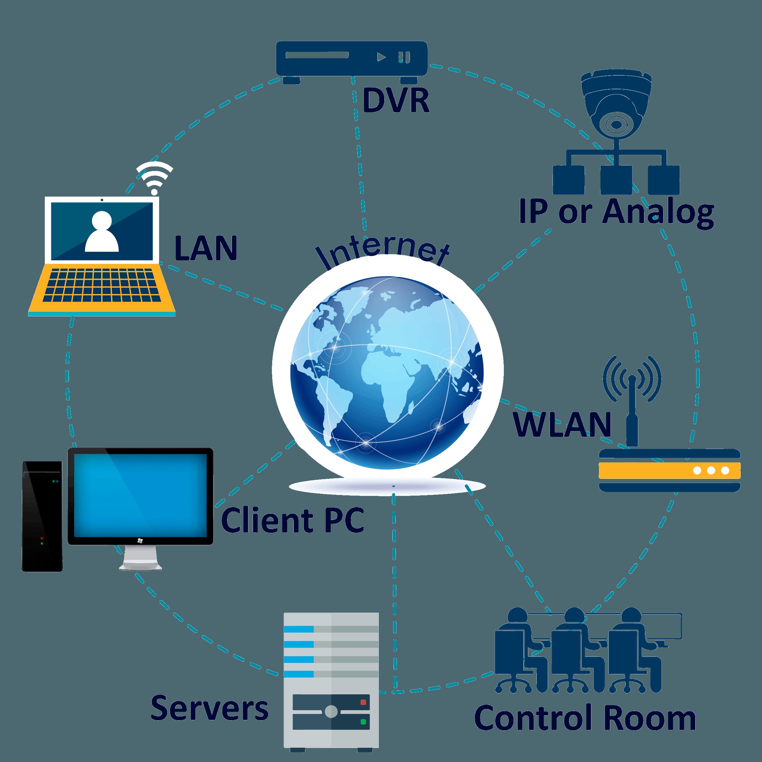 Video Surveillance Security Services Cctv Monitoring India Pelco Wiring Diagram