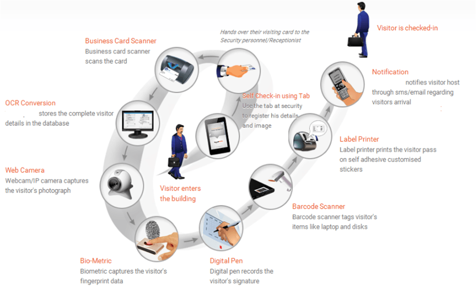 Visitor Management Solutions Tech Sis Security Solution