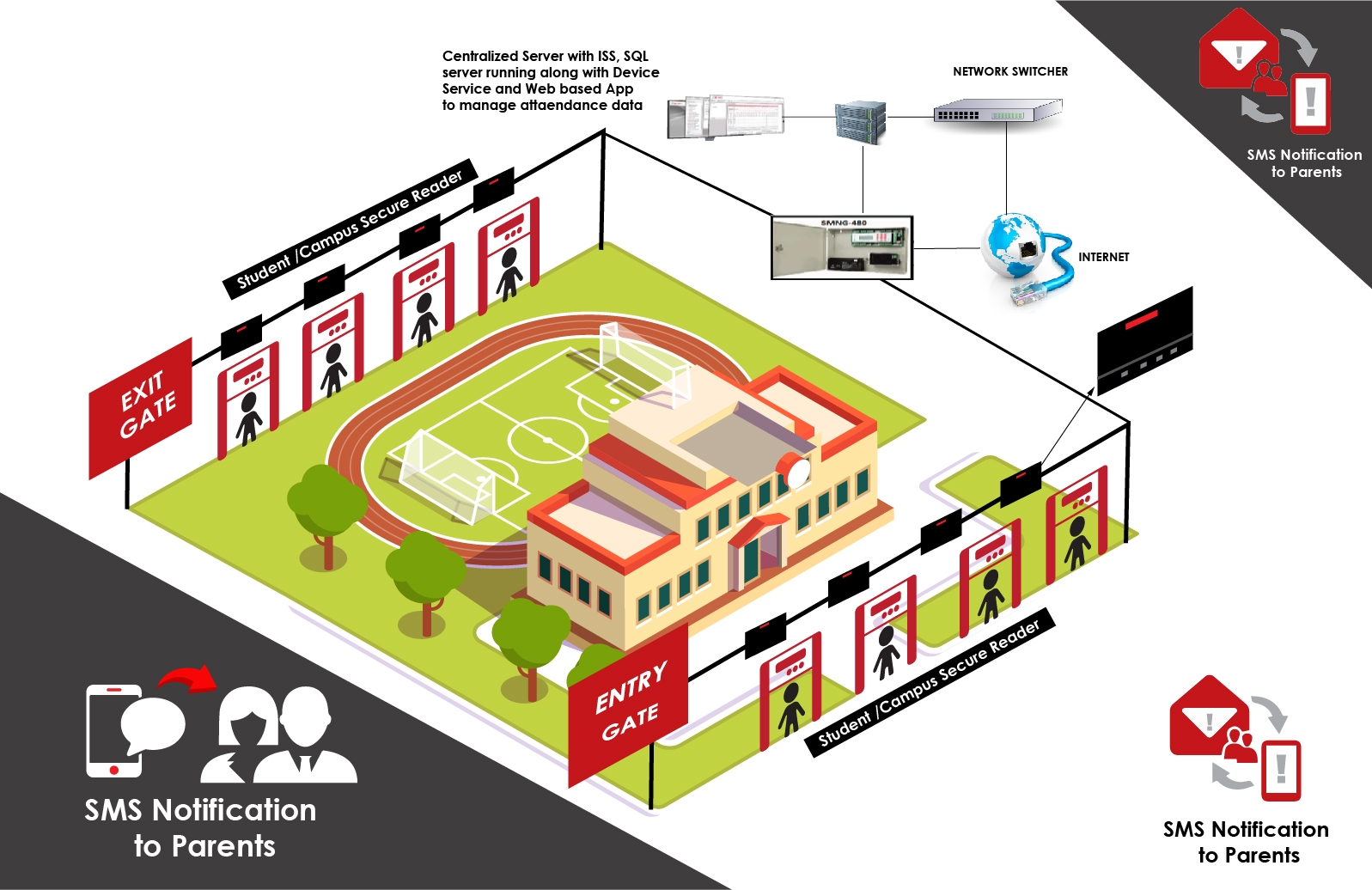 School Security: Security, Surveillance and Bus Tracking